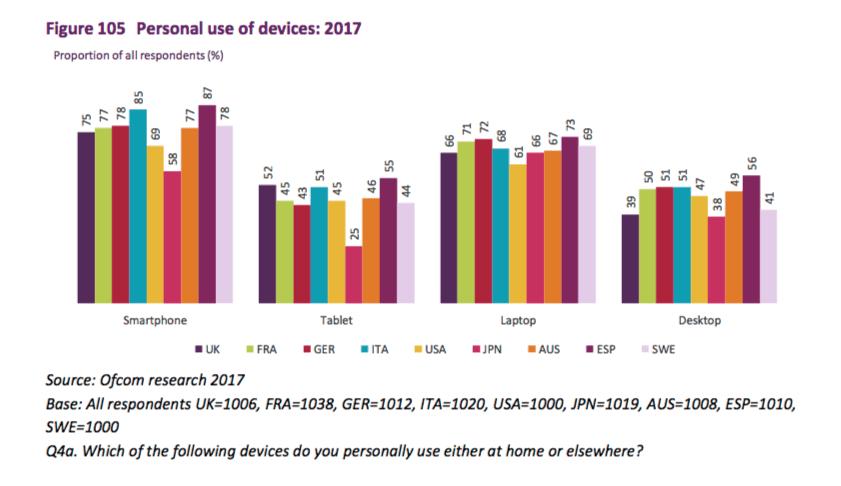 consumidores-uso-movil